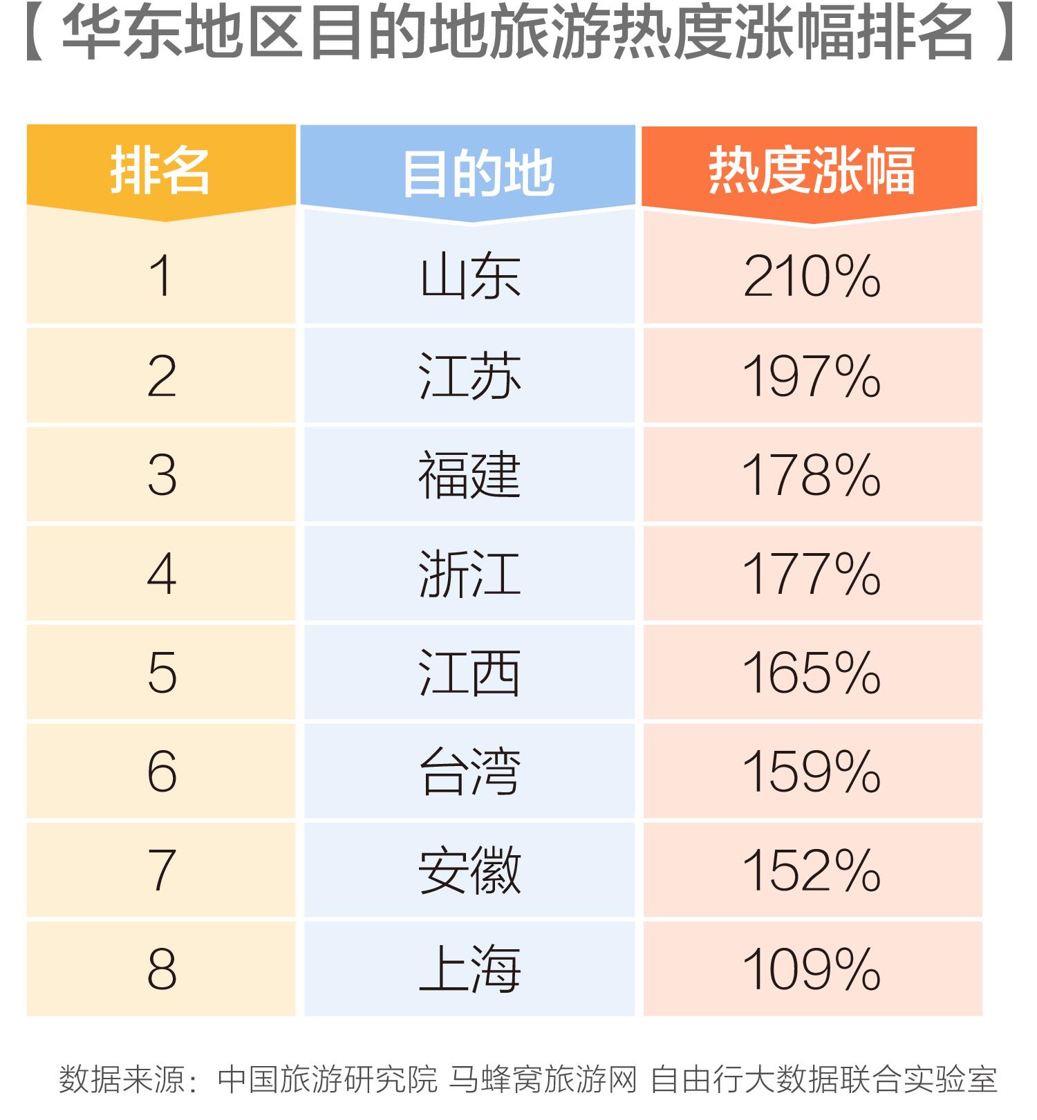 马蜂窝华东旅游报告:长三角文旅融合成效凸显