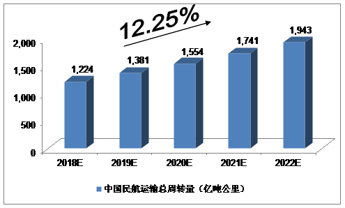 报告:2018-2022年中国民用航空业的预测分析