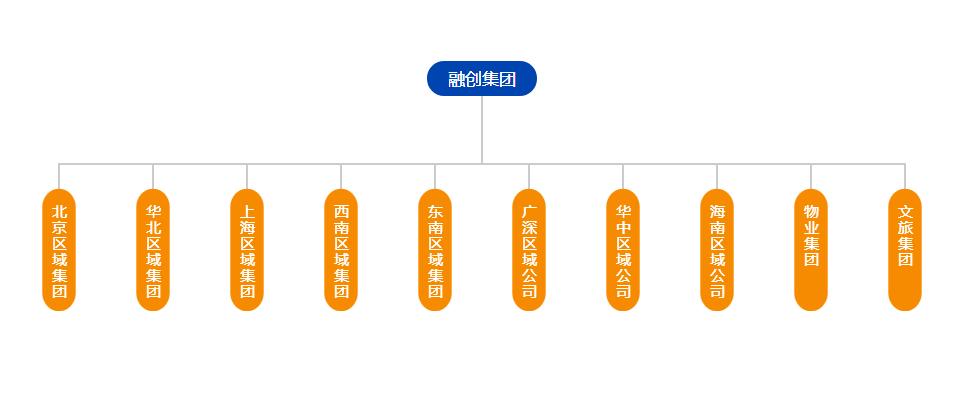 融创中国:文旅集团成立 除了万达城还有什么?
