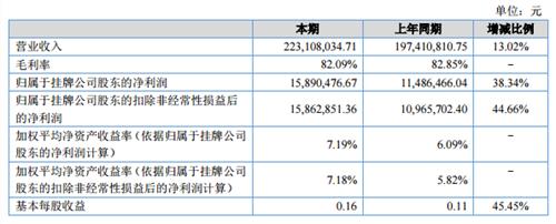 山水酒店:上半年净利1715万元 同比增加73.6%