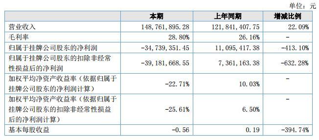 世纪明德:上半年净利-3474万元 同比下降413%