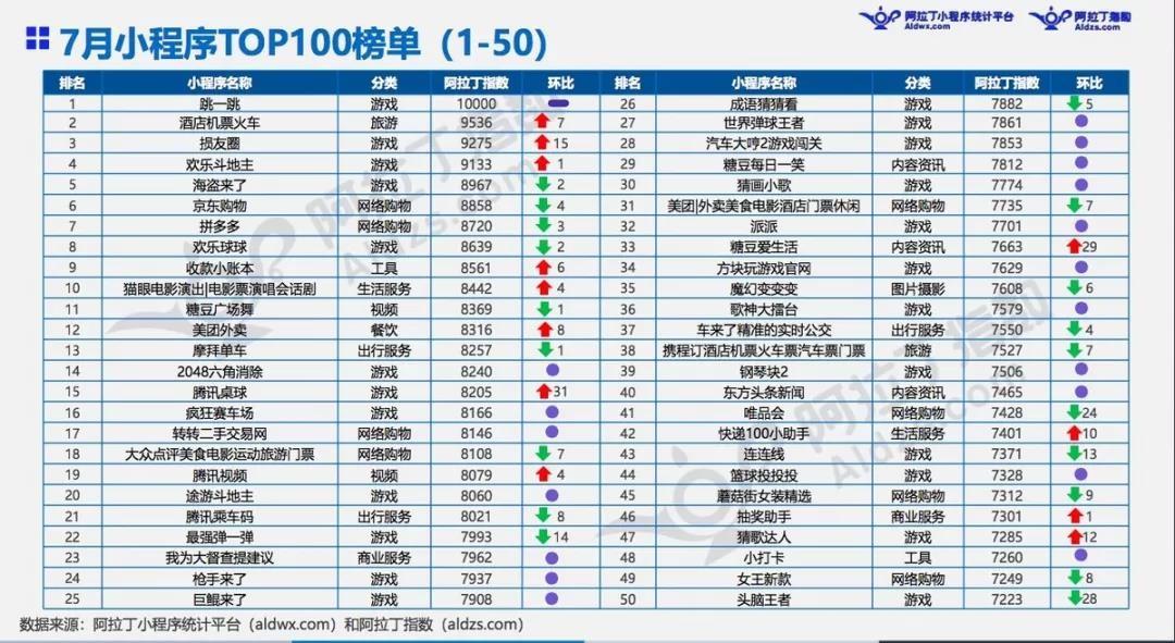 """同程艺龙:微信小程序7月排第二 仅次于""""跳一跳"""""""