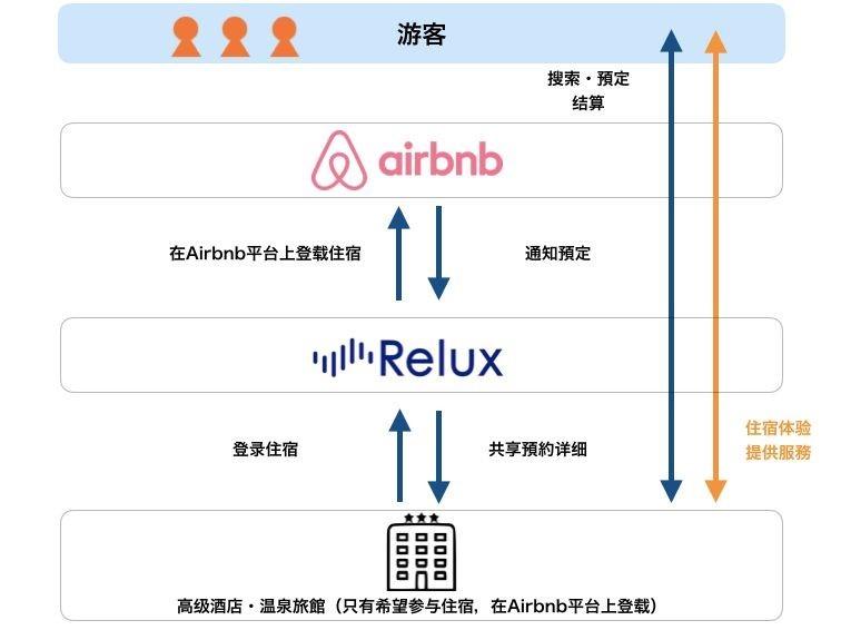 Relux:日本订房网站正式为Airbnb提供住宿