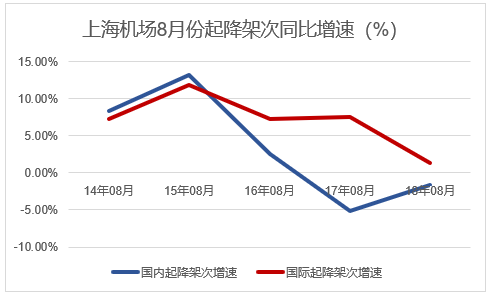 暑运旺季不旺:上海机场市值缩水近两百亿