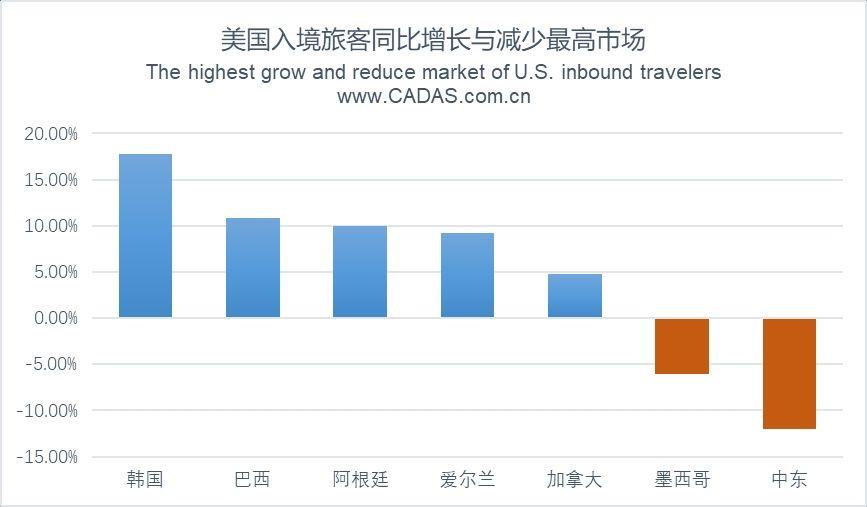 CADAS:2017年美国出入境旅游市场简析
