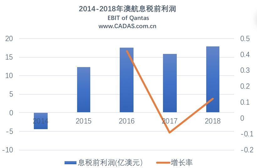 澳航:2017-18财年总营收170亿澳元 同增6.2%