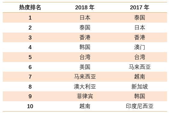 飞猪:2018国庆出游报告 旅游消费继续升级