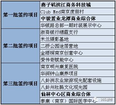 复星:拟30亿元投建ClubMed南京度假村