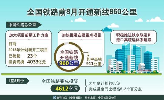铁路:1-8月全国投资4612亿 开通新线960公里