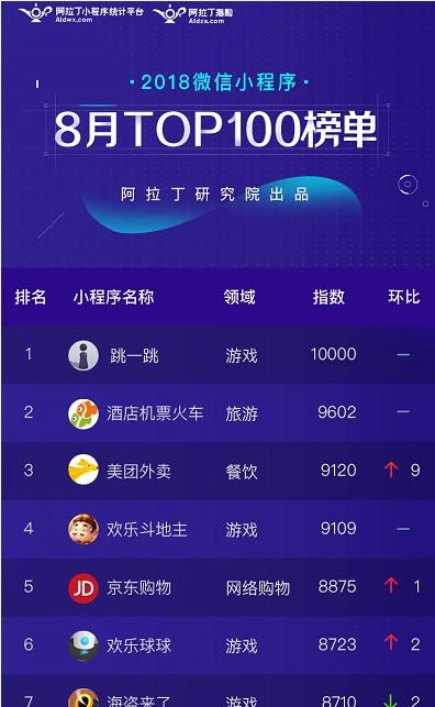 8月小程序Top100榜单:同程艺龙居电商类第一