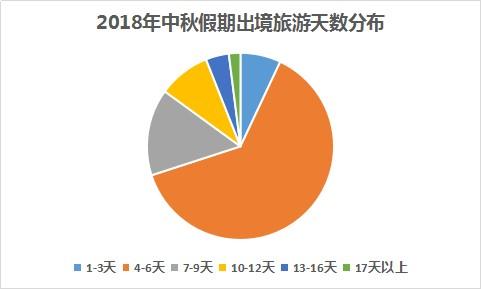 同程旅游:2018年中秋假期出游趋势报告