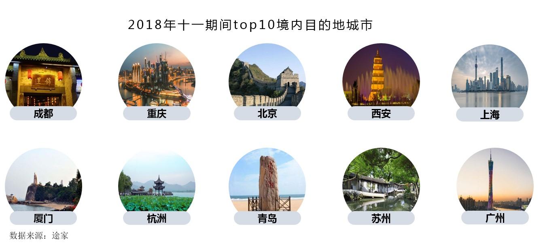 途家:2018十一出游民宿预测 预计同比增加5倍