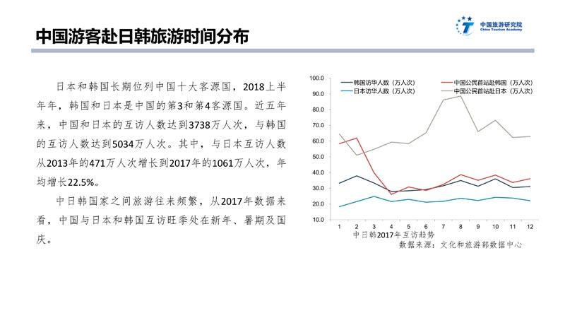 中日韩旅游大数据报告_22