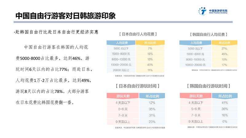中日韩旅游大数据报告_28