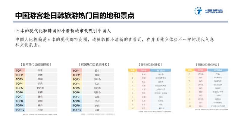 中日韩旅游大数据报告_31
