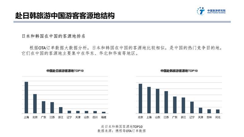 中日韩旅游大数据报告_34