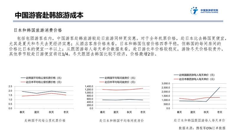 中日韩旅游大数据报告_43