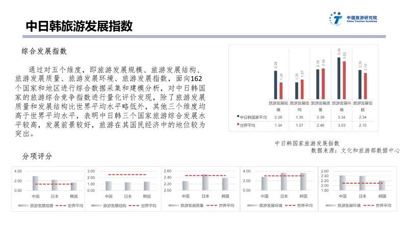 中日韩旅游大数据报告_49
