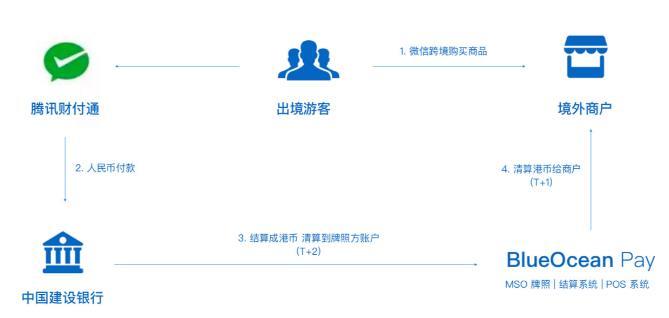 BlueOcean Pay:为出境游提供跨境移动支付服务