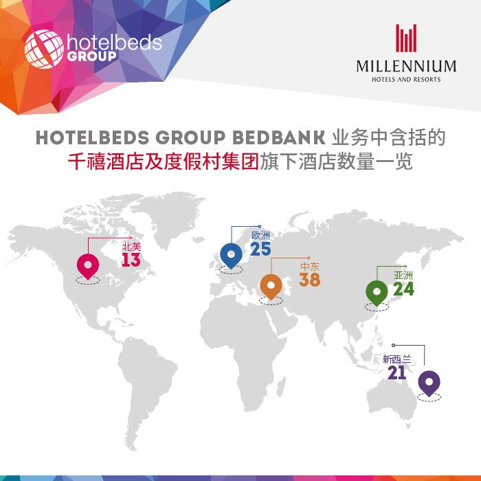 Hotelbeds:与千禧酒店及度假村集团战略合作