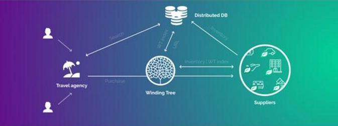 法航荷航:与Winding Tree开展区块链技术合作