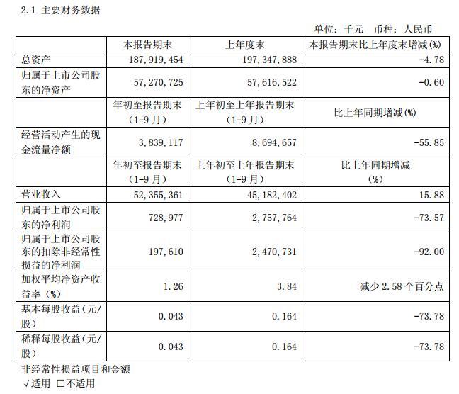 海航:前三季度净利润7.29亿元 暴跌73.57%