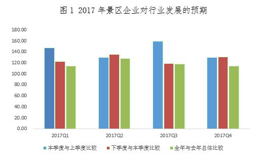 中国旅游研究院:中国旅游景区发展报告2018