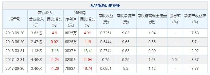 九华旅游:前三季收入3.63亿元 净利增加4.31%