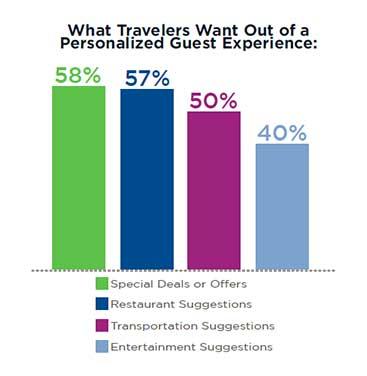 研究:忠诚度计划对商务旅客酒店预订的影响
