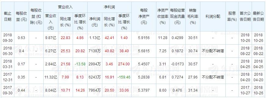 曲江文旅:三季度净利润1.13亿元 同增42.41%