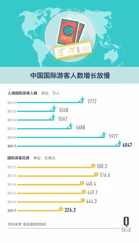 数据:去年入境旅客收入为中国人出境游的11%