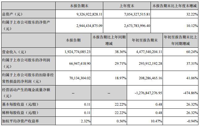 腾邦国际:前三季度净利增长37.31% 副总离职