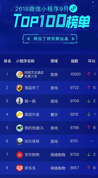 同程艺龙:跃居9月微信小程序Top100榜单第一