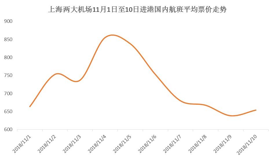 同程艺龙:进博会开幕前上海机场将迎客流高峰