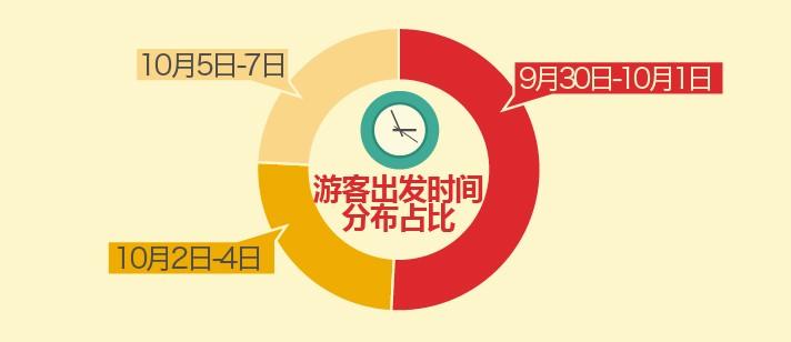 """途牛旅游网:2018""""十一""""黄金周旅游消费报告"""
