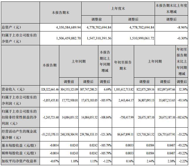 云南旅游:第三季度净利润同比下降105.97%