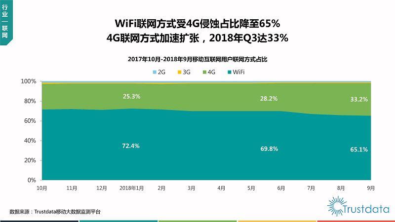2018年Q3中国移动互联网行业发展分析报告-终稿_08