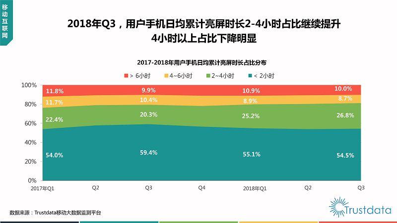 2018年Q3中国移动互联网行业发展分析报告-终稿_09