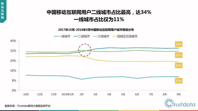 2018年Q3中国移动互联网行业发展分析报告-终稿_10