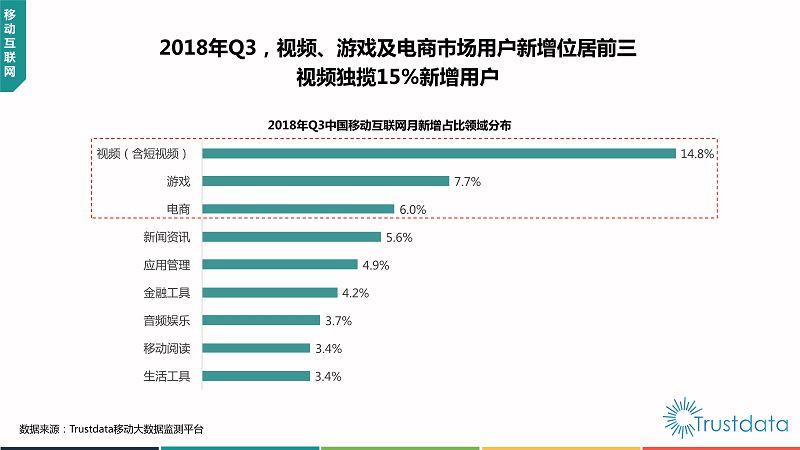 2018年Q3中国移动互联网行业发展分析报告-终稿_13
