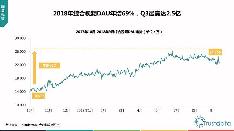 2018年Q3中国移动互联网行业发展分析报告-终稿_32