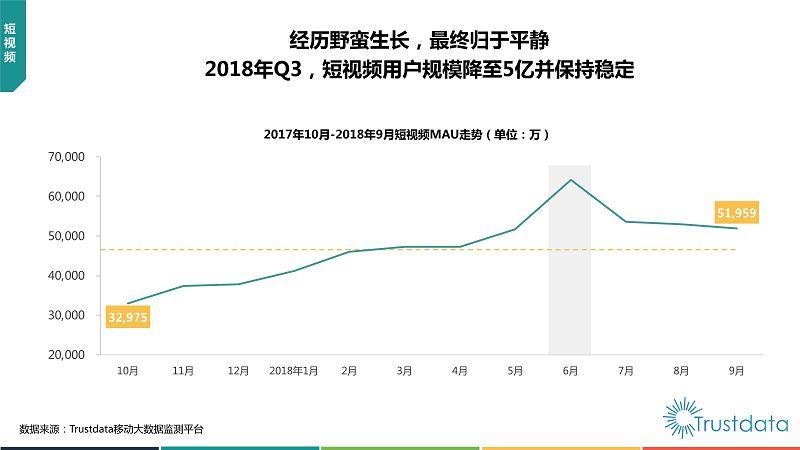 2018年Q3中国移动互联网行业发展分析报告-终稿_36