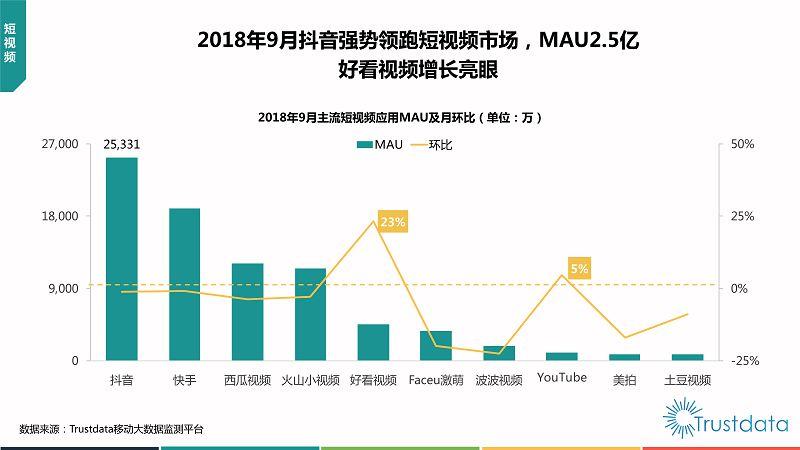 2018年Q3中国移动互联网行业发展分析报告-终稿_38