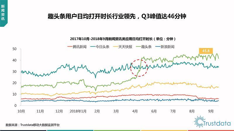 2018年Q3中国移动互联网行业发展分析报告-终稿_48