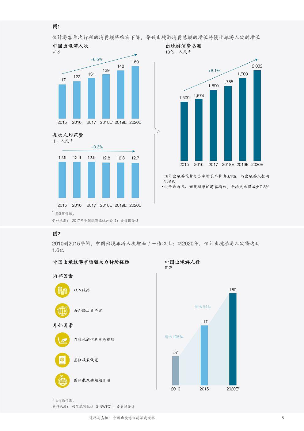 McK_China-tourism-report-2018_CN_09
