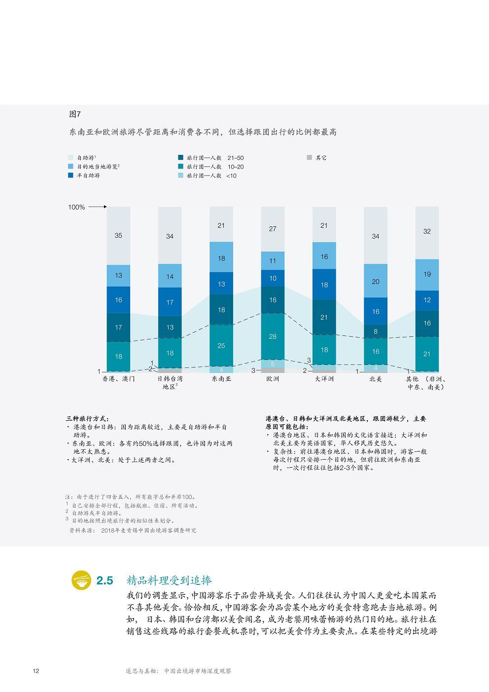 McK_China-tourism-report-2018_CN_16