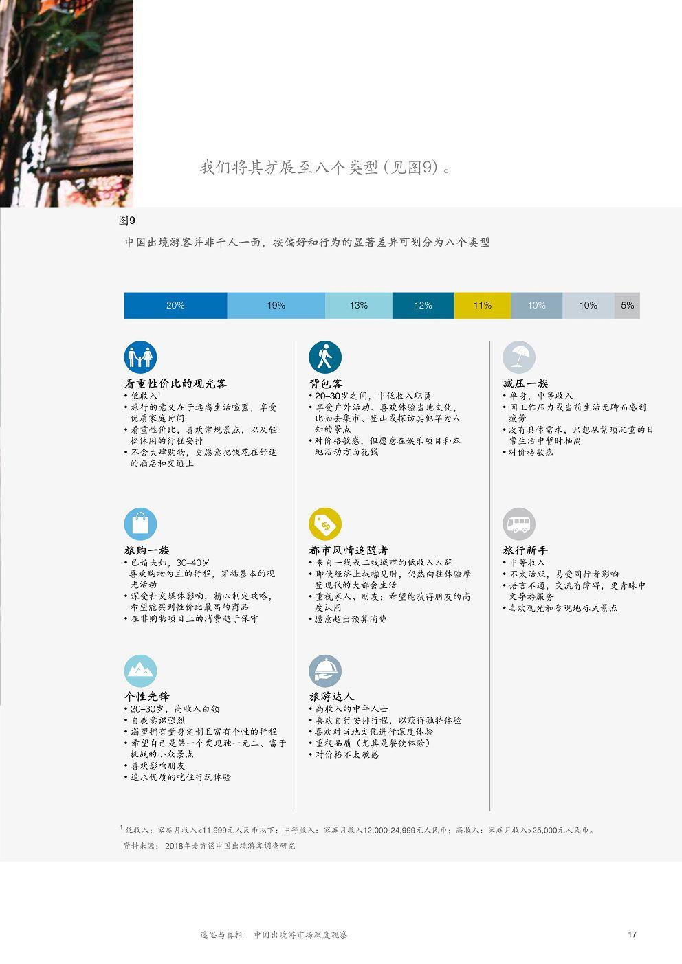 McK_China-tourism-report-2018_CN_21