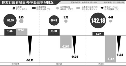 """债券融资纾困PPP概念股:东方园林""""降杠杆""""待考"""