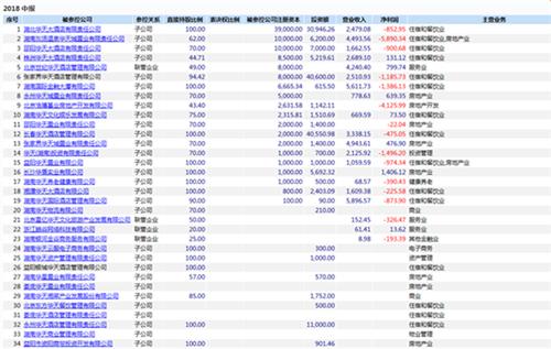华天酒店:无力扭转连年亏损 子公司七成亏损