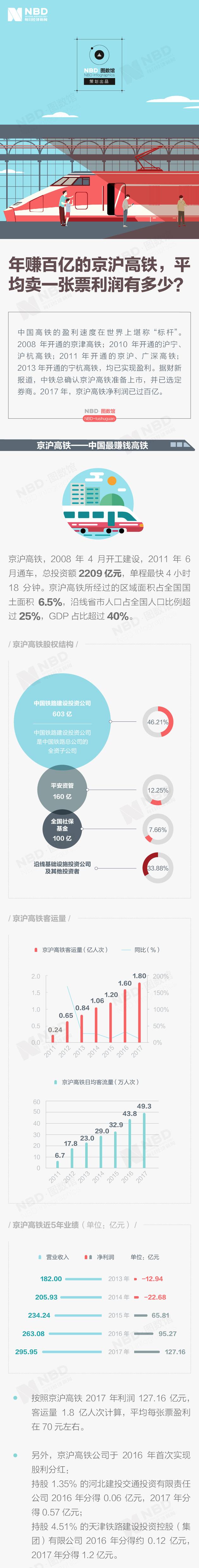 年赚百亿的京沪高铁:平均卖一张票利润有多少